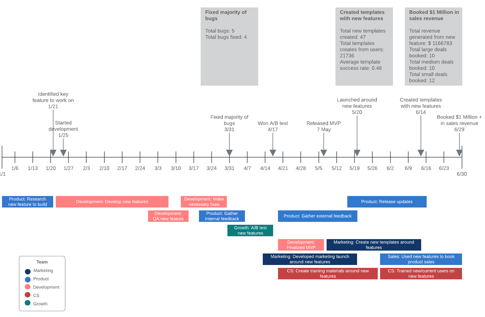 Project Timeline Example Template