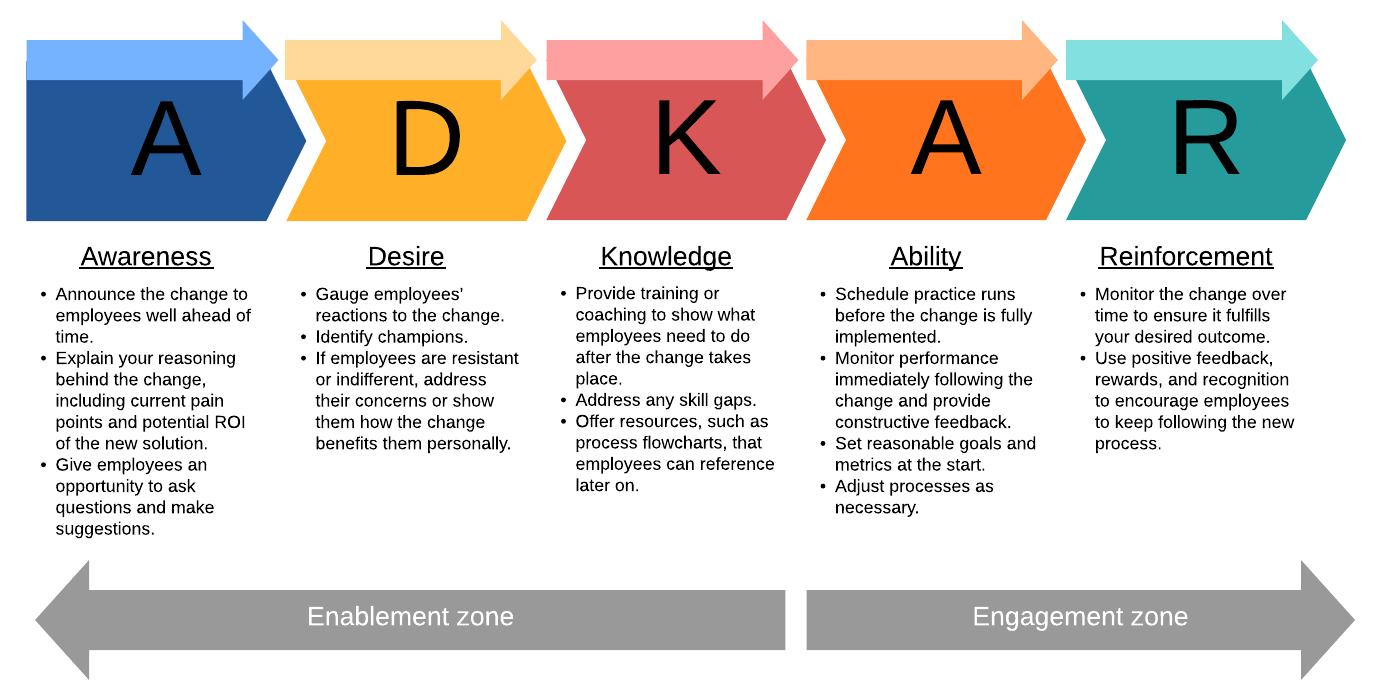 ADKAR change model overview