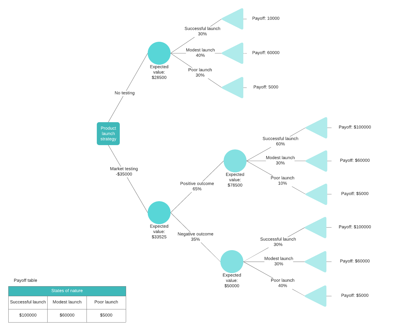 decision tree with formulas