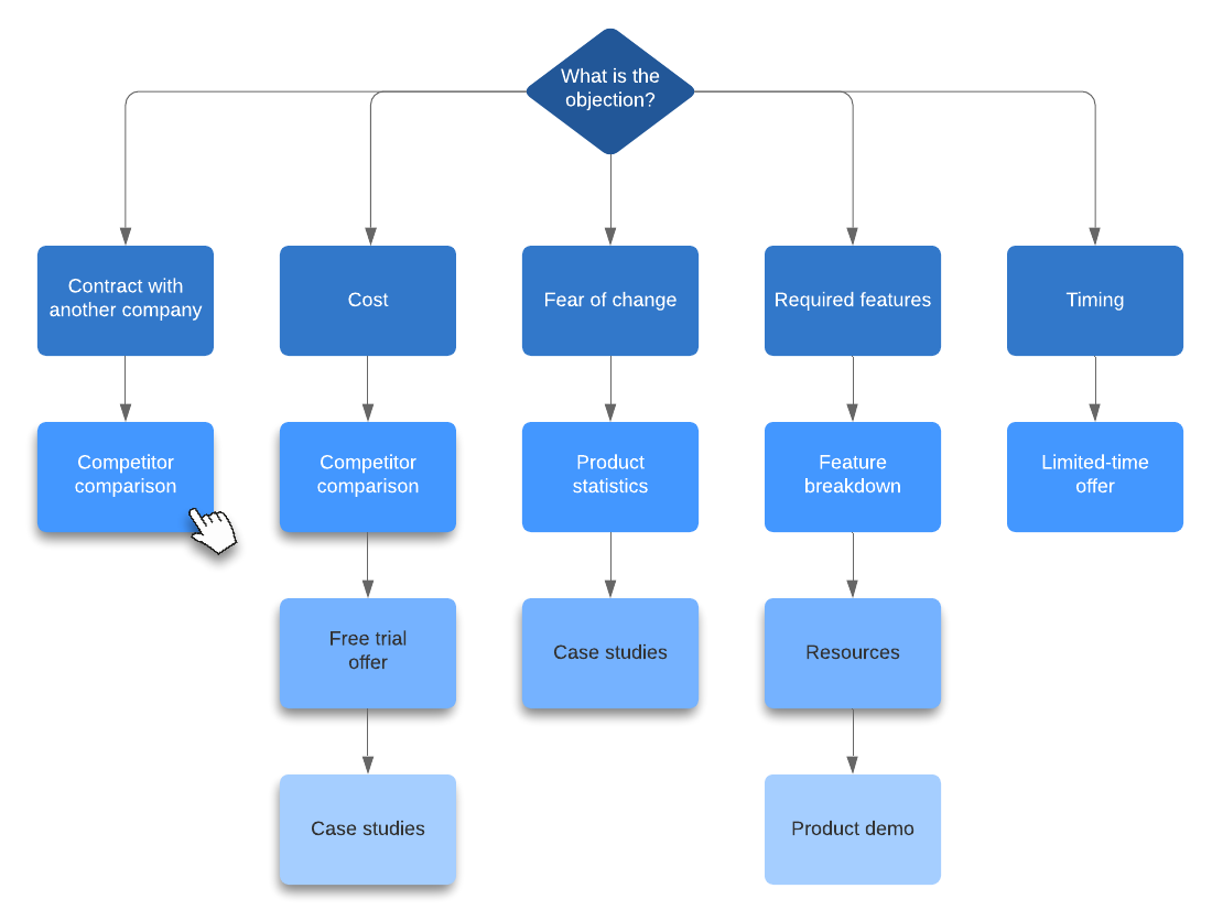 objections flowchart example
