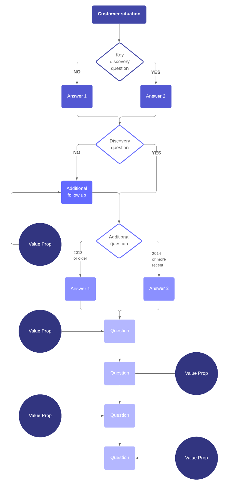 sales script template