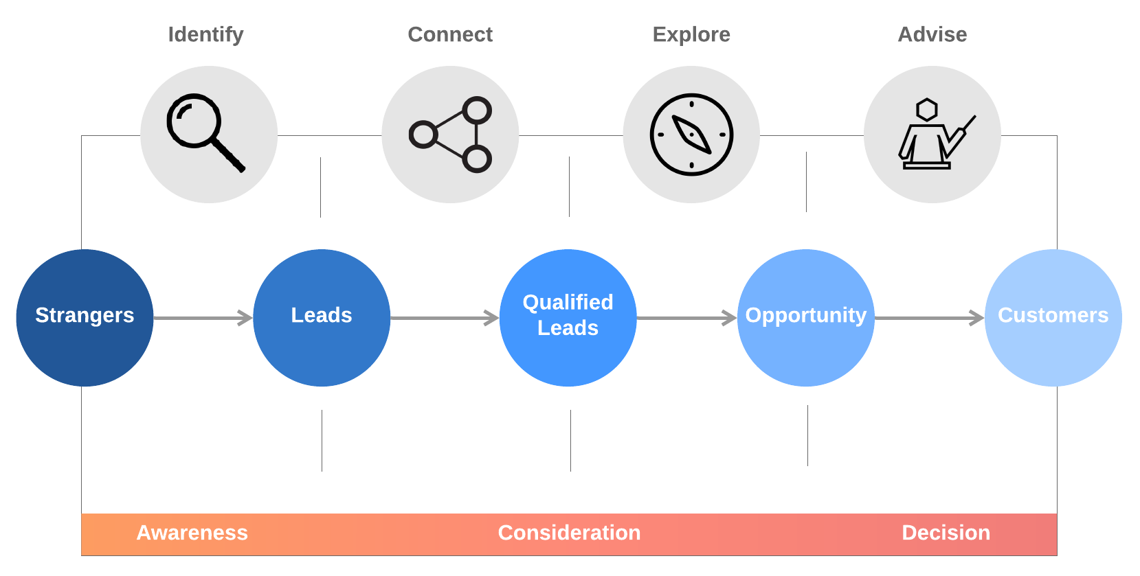 inbound sales overview