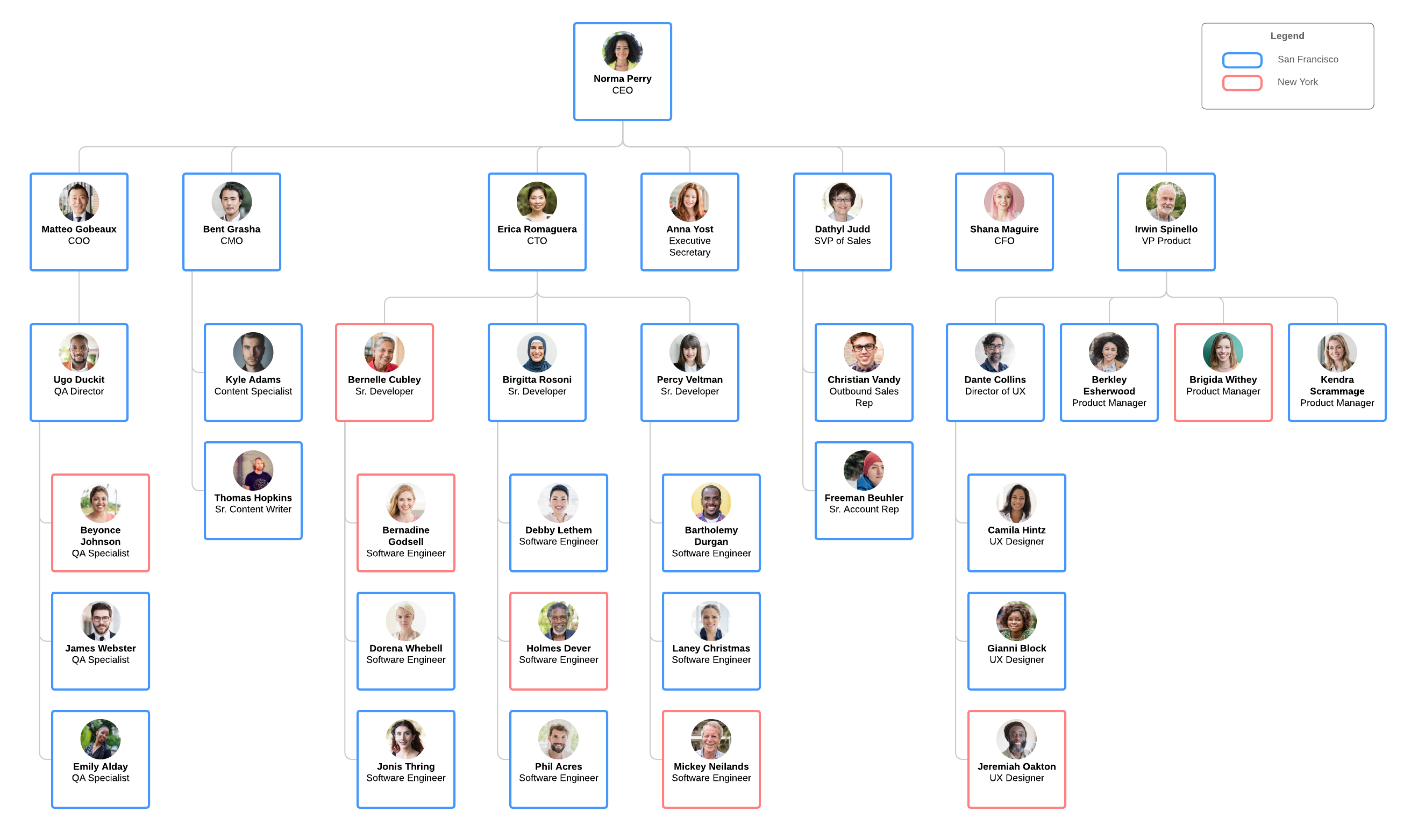 org chart by location