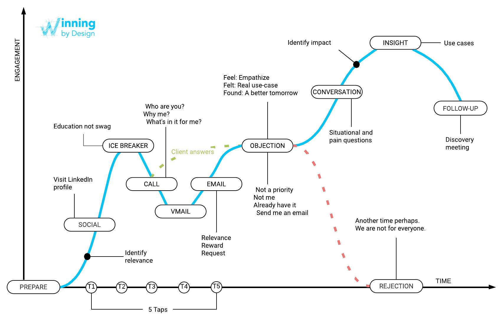 talker conversations Winning by Design blueprint
