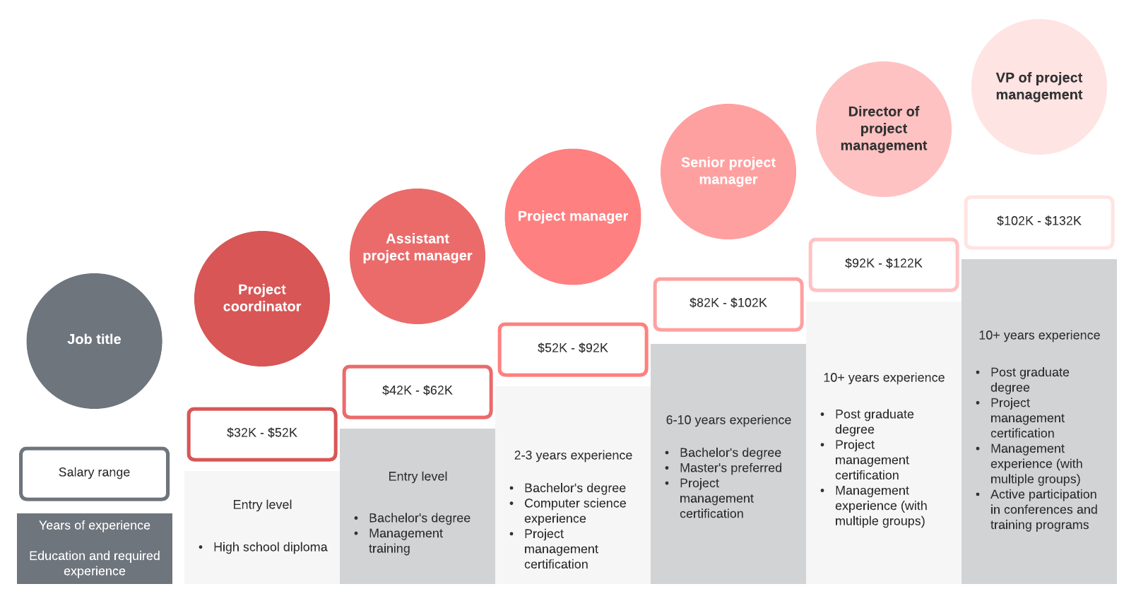 career path example for project management