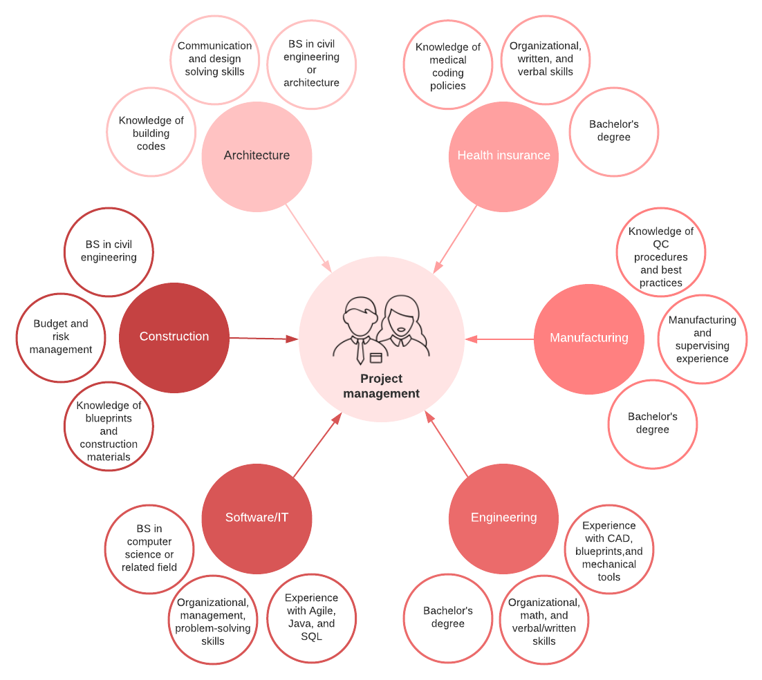 project management roles by industry