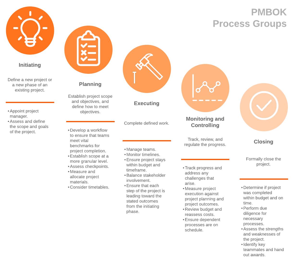 PMBOK process groups