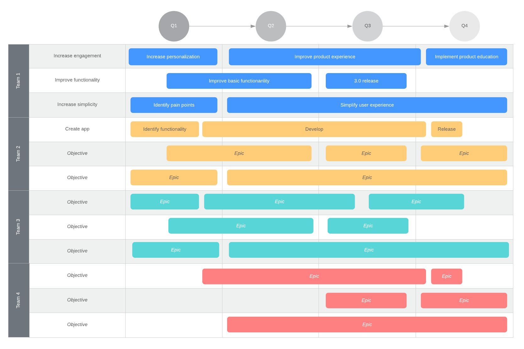 planning product roadmap example