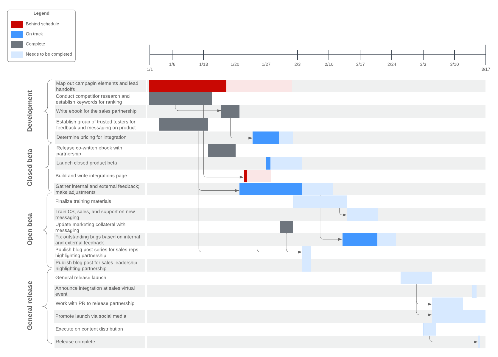Gantt Chart with Progress Bar Example