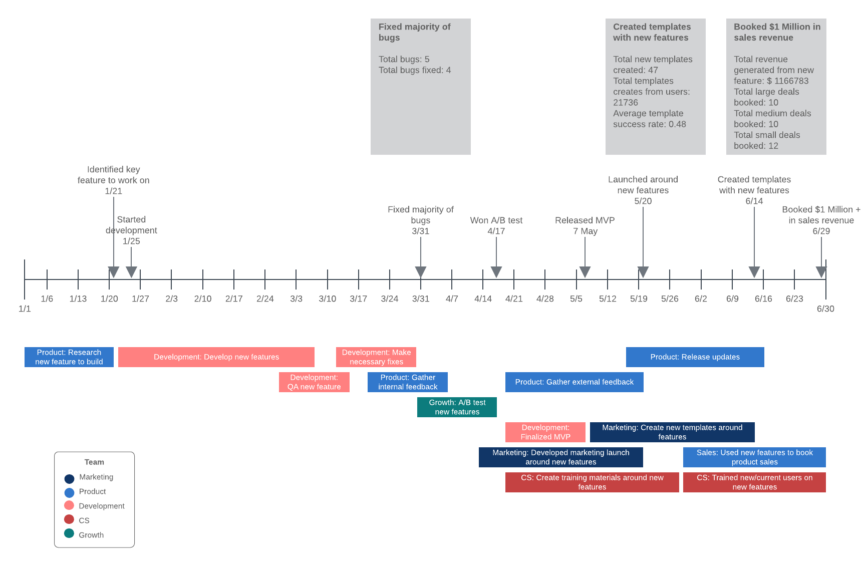 project timeline with data example