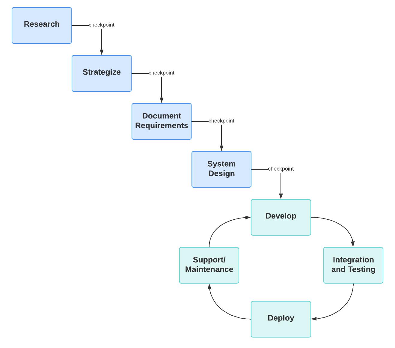 agile-waterfall hybrid