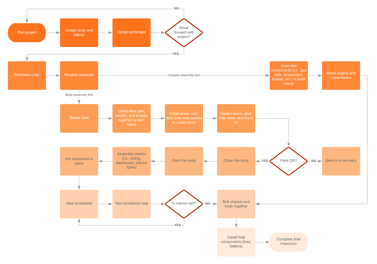 manufacturing flow example