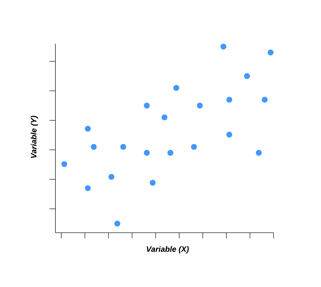 scatter diagram example