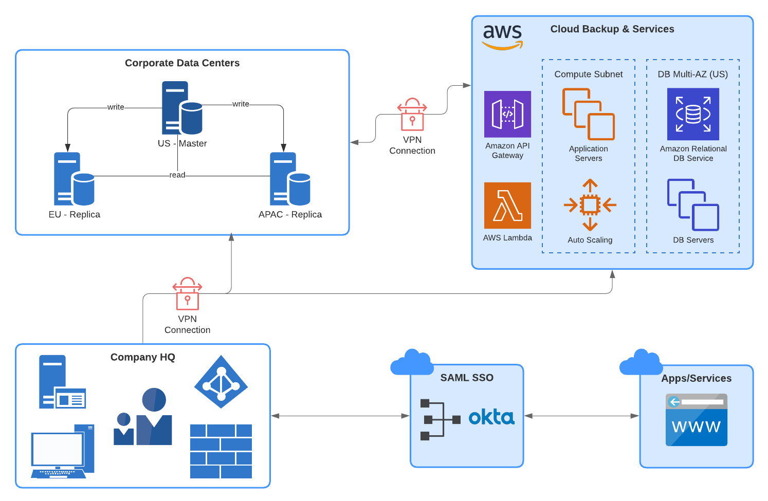 AWS Architecture Example