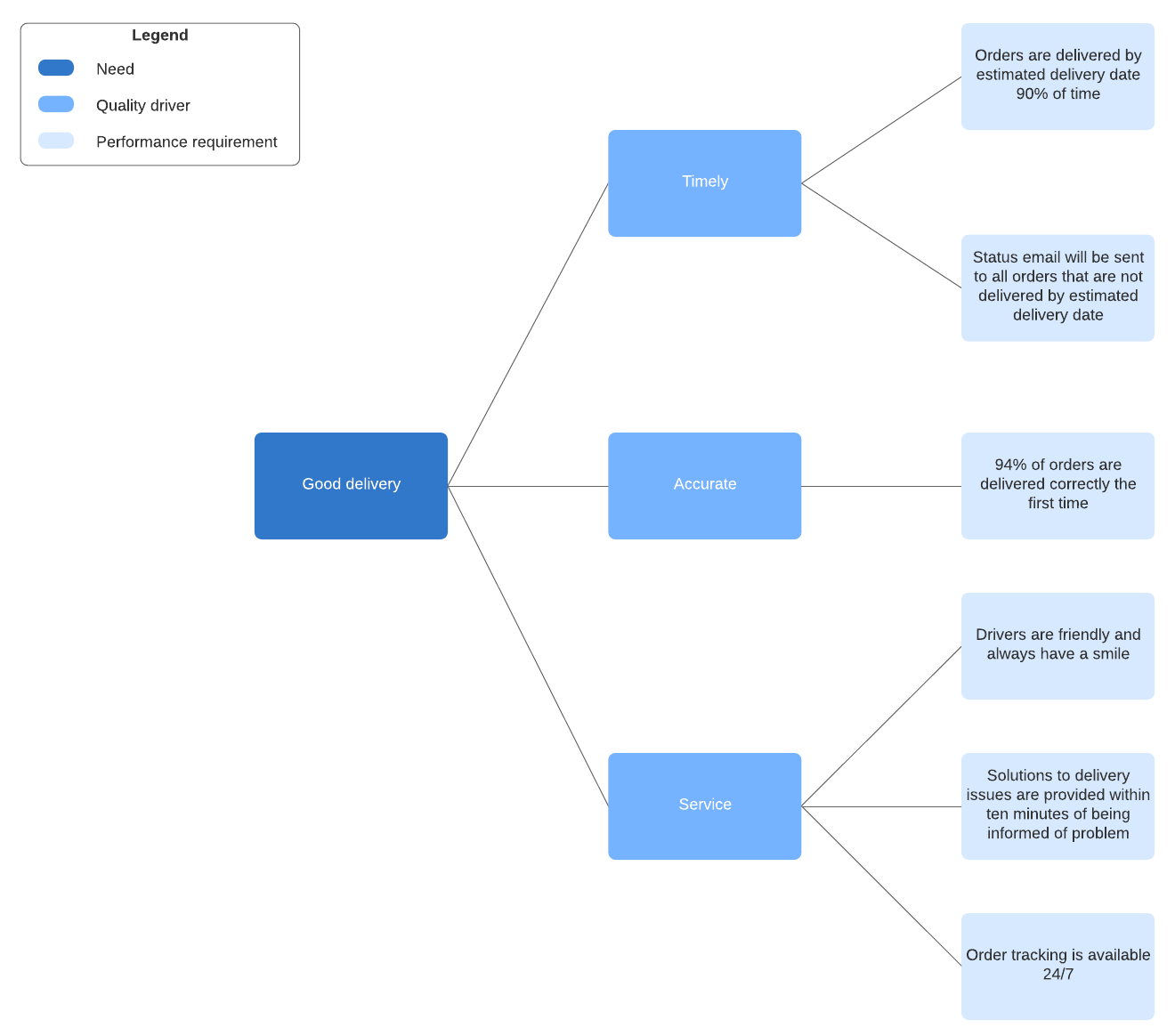 critical to quality tree example