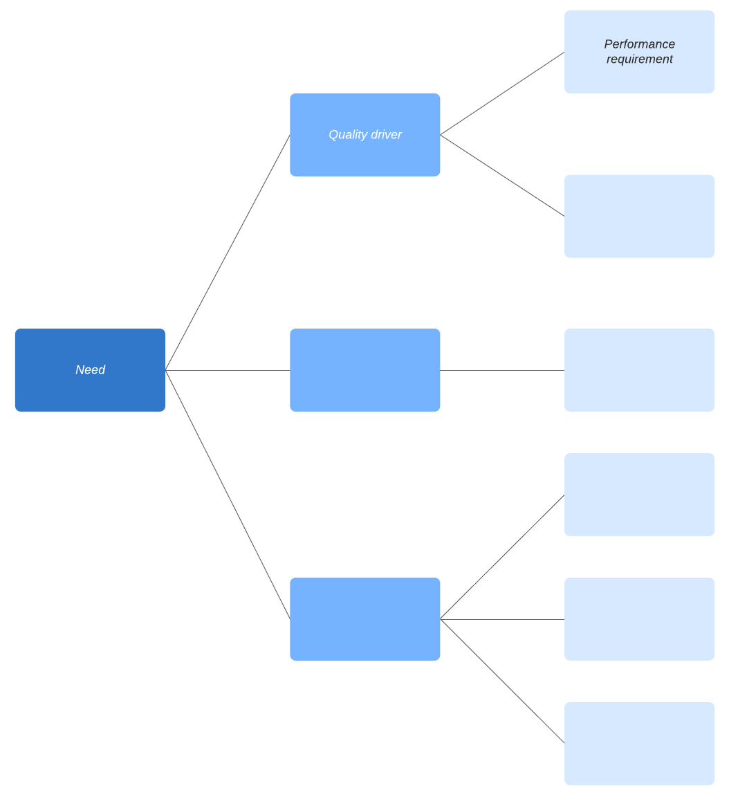 critical to quality tree template