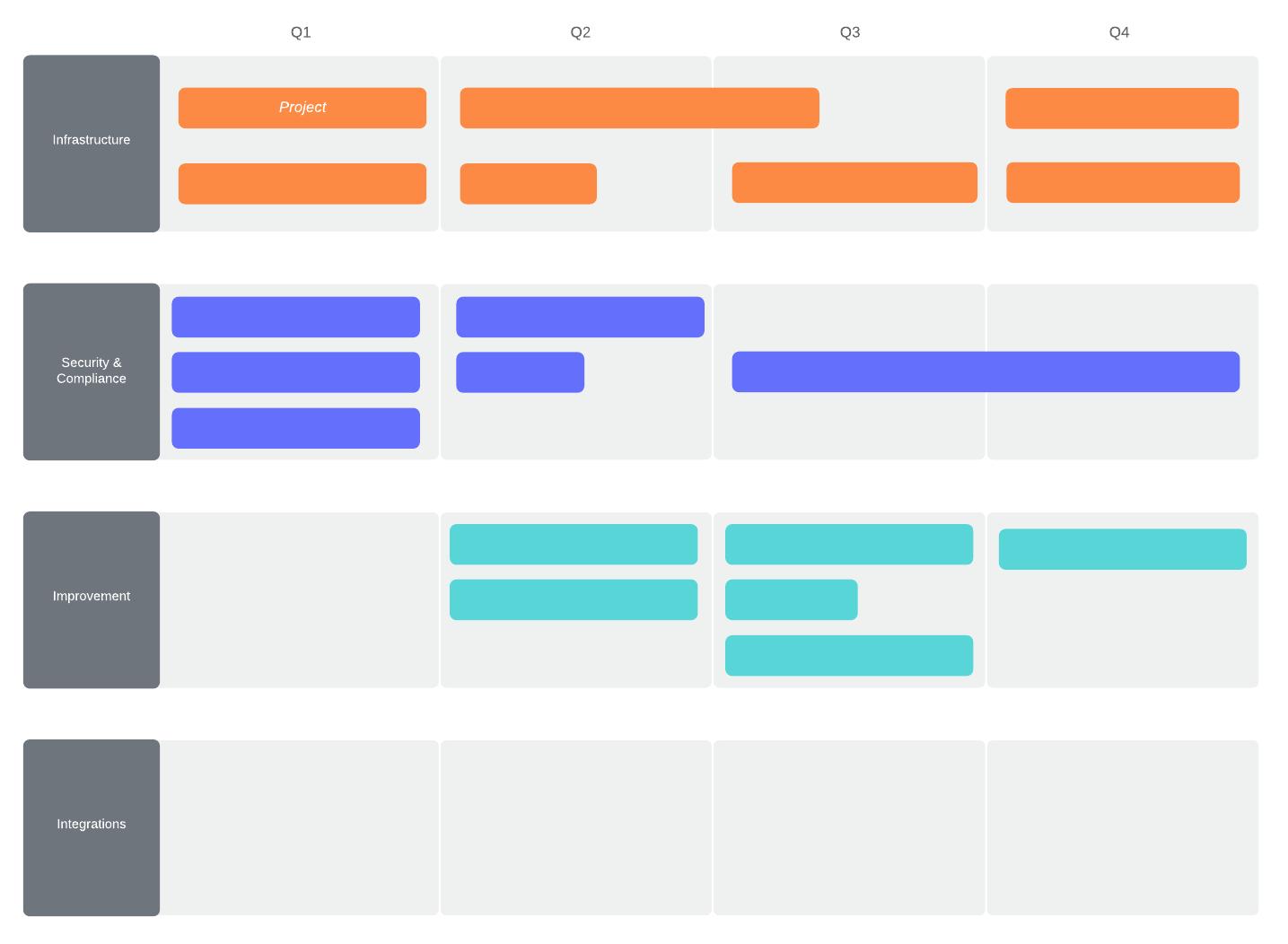 IT roadmap template