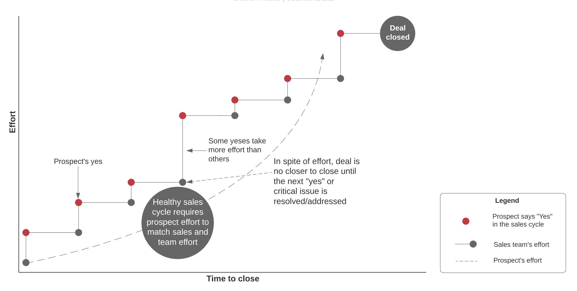 gap sales cycle