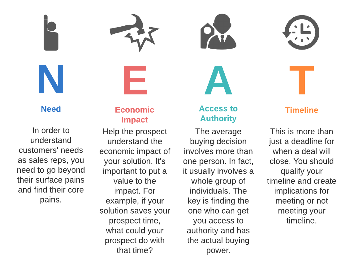 N.E.A.T. Selling Explained | Lucidchart Blog