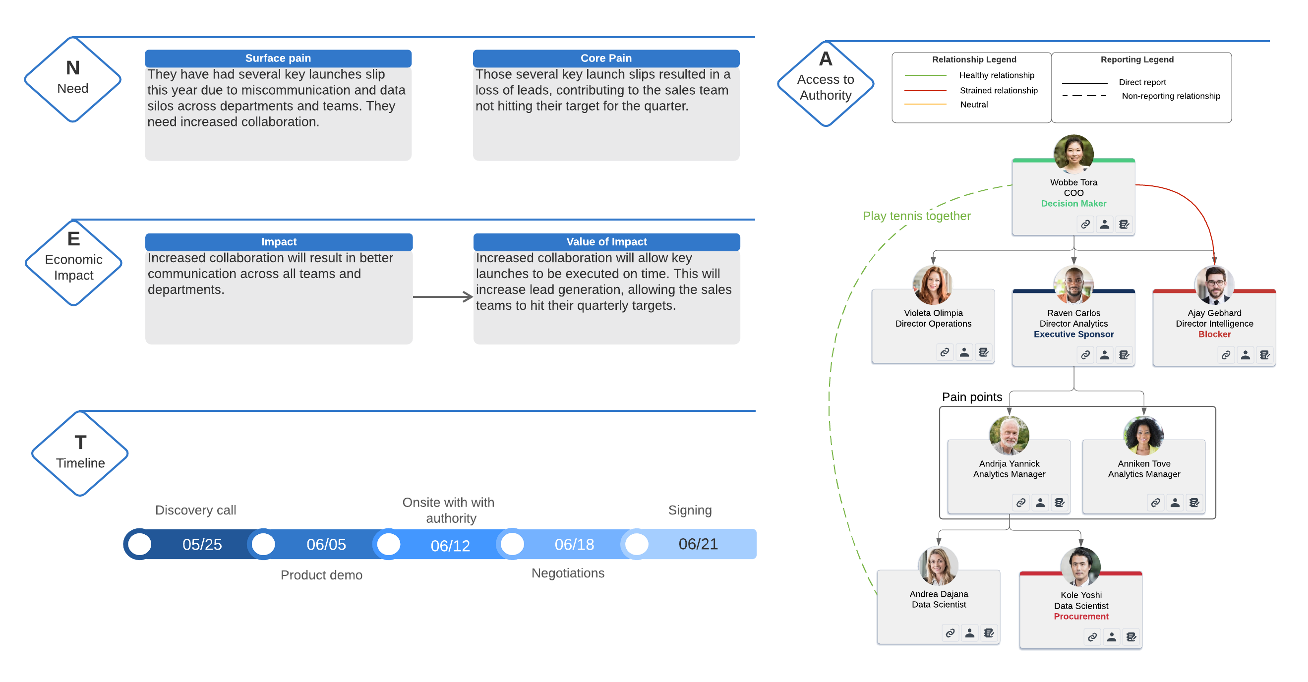 neat selling implementation example