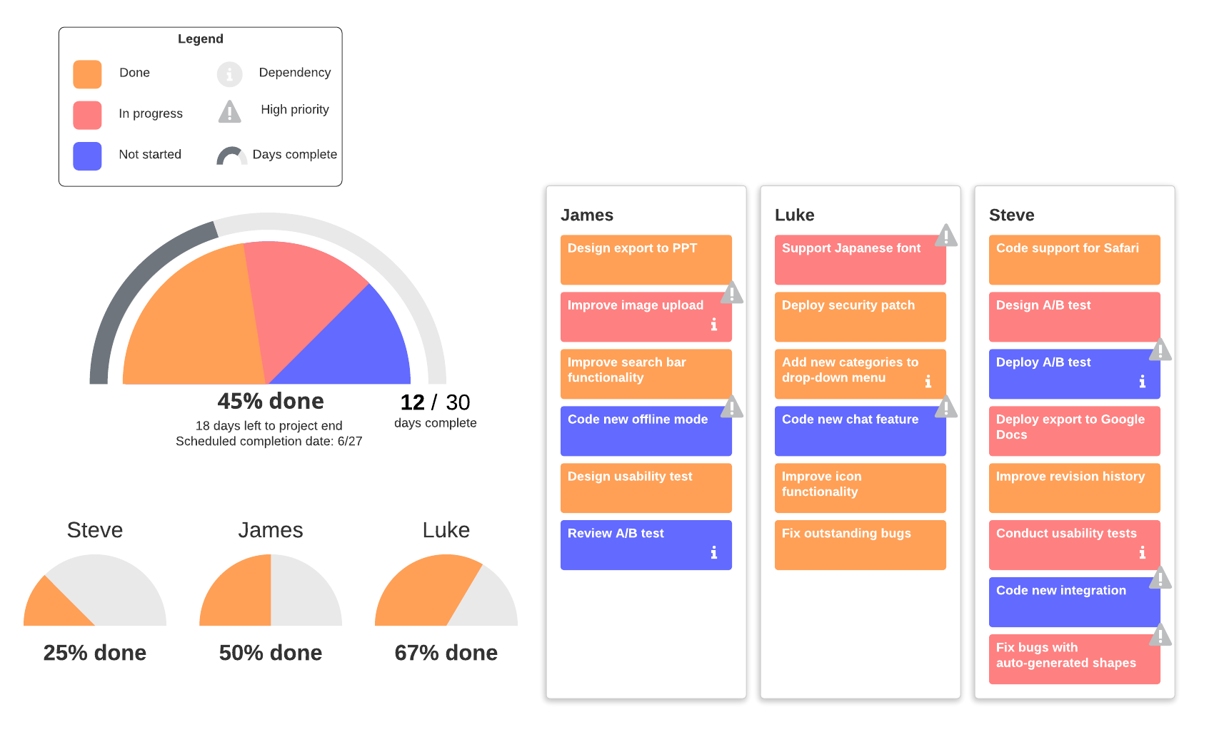 project progress dashboard example