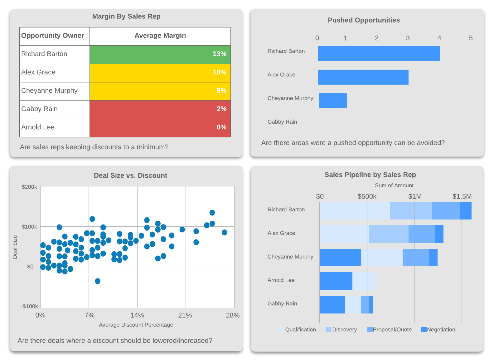 KPI and sales activity dashboard