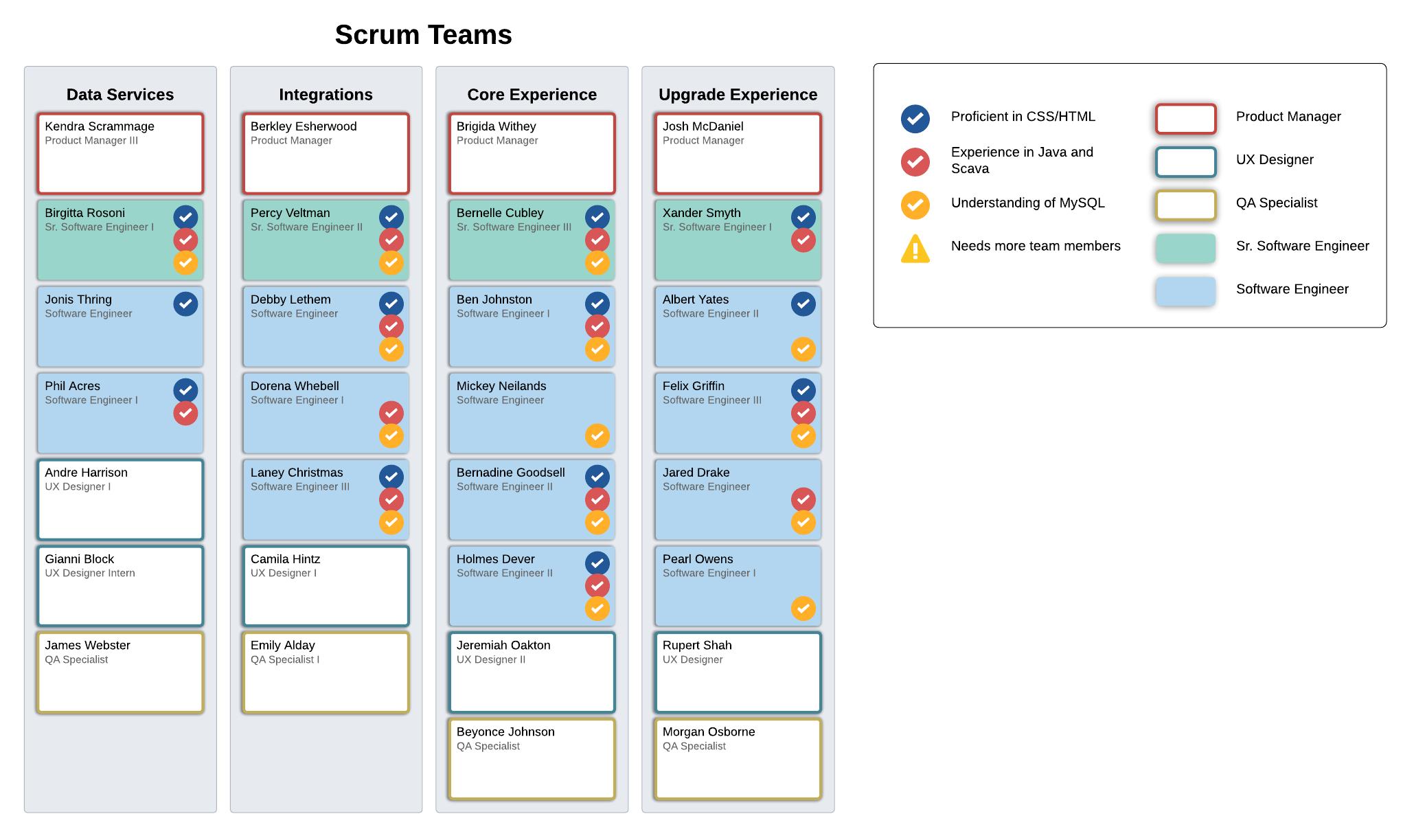 scrum team skills chart example