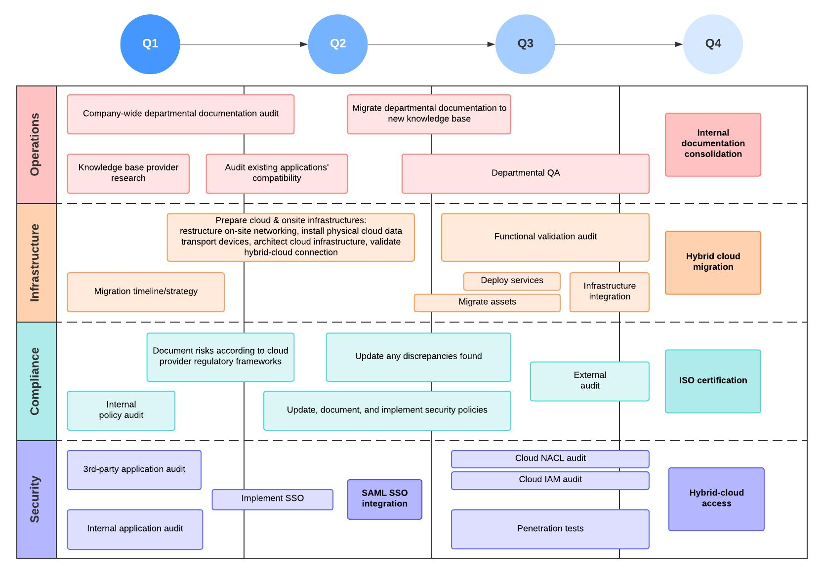 IT roadmap example