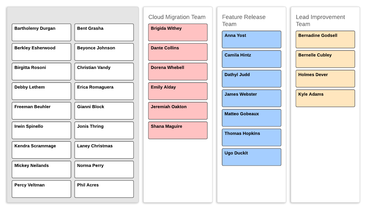 org chart by cross-functional team in group view