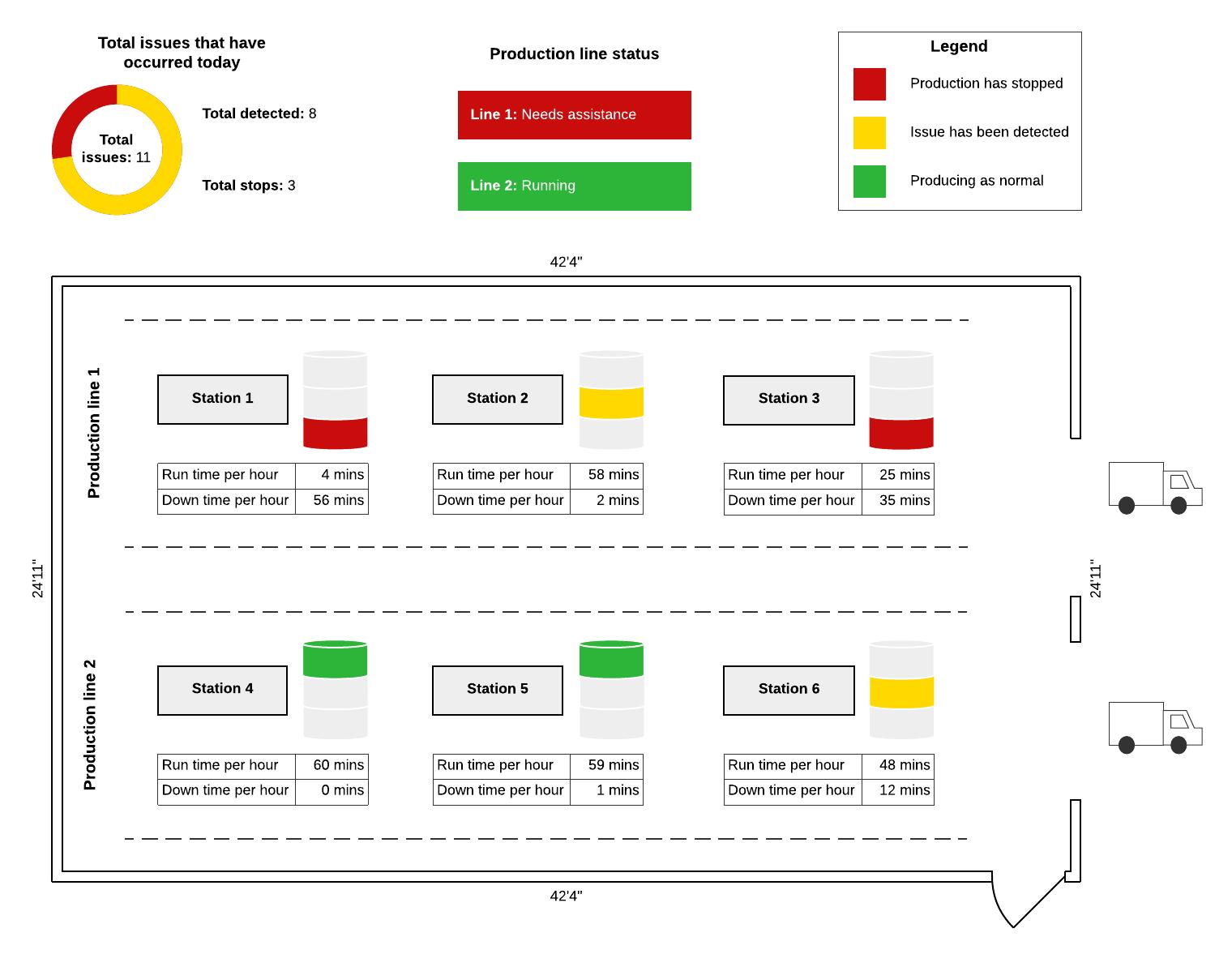 Andon board example