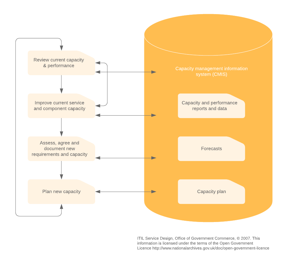 capacity management process overview