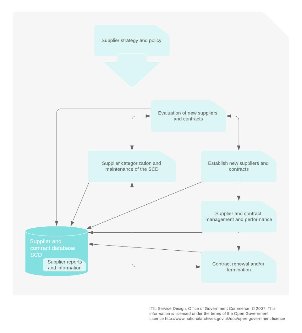 supplier management process overview