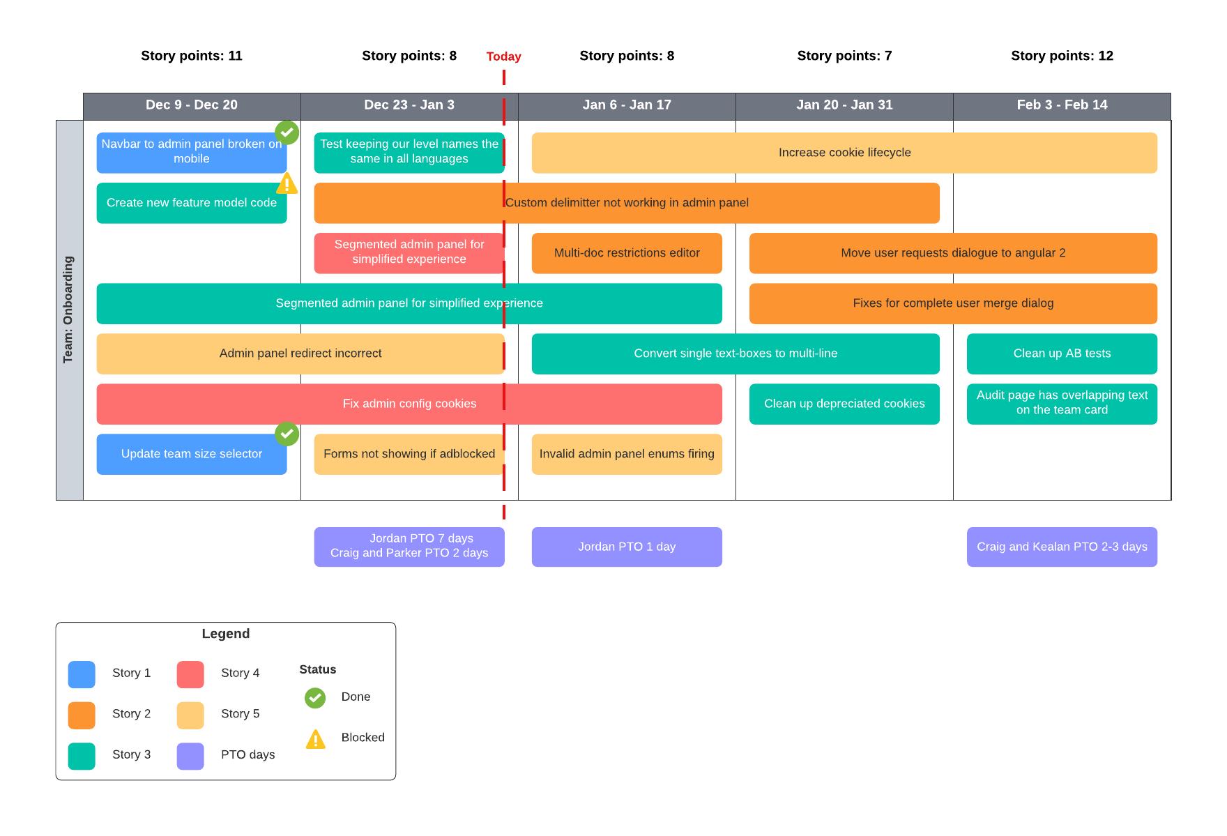 sprint timeline example