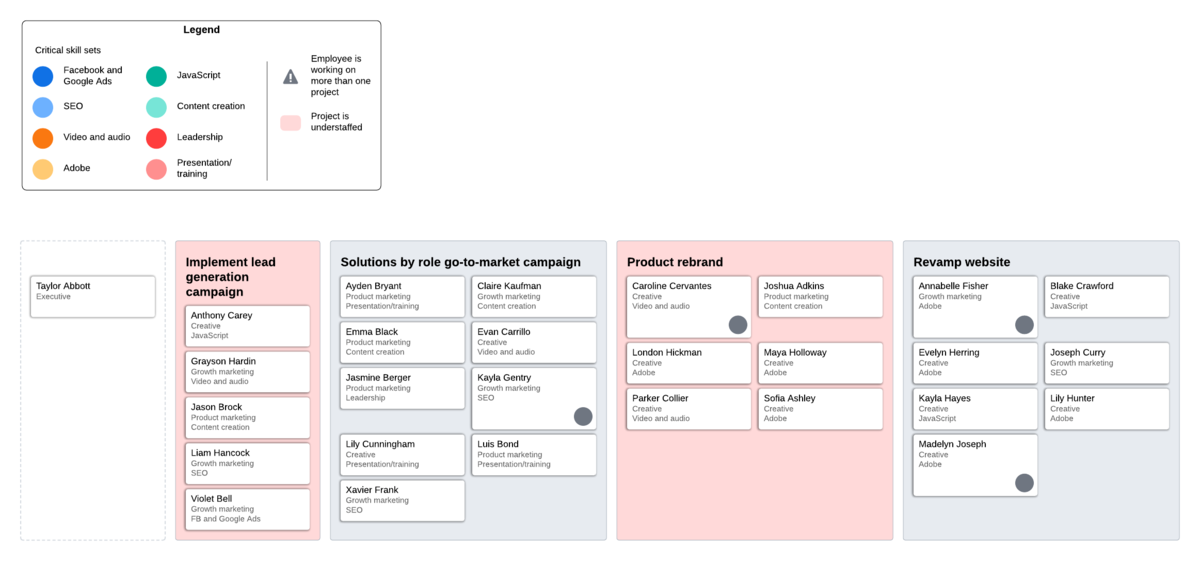 skills gap analysis cross-functional teams