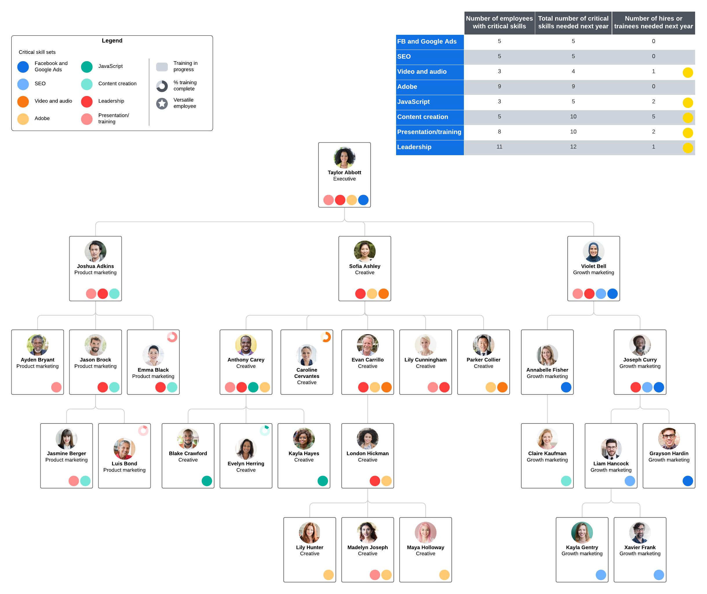 skills gap analysis org chart