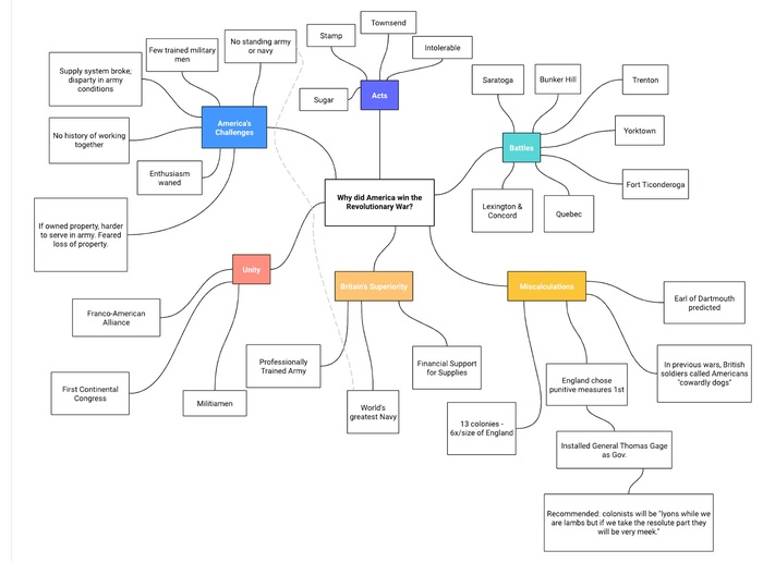 Lucid for Education mind map example
