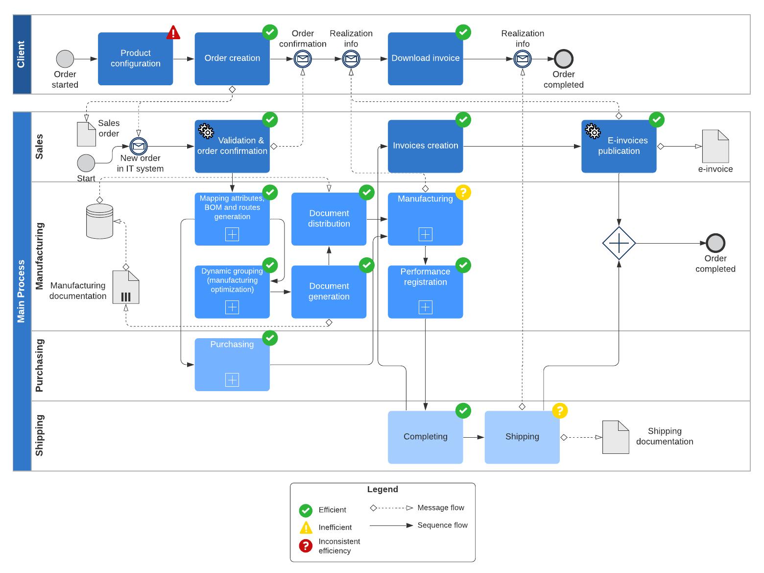 BPMN process example