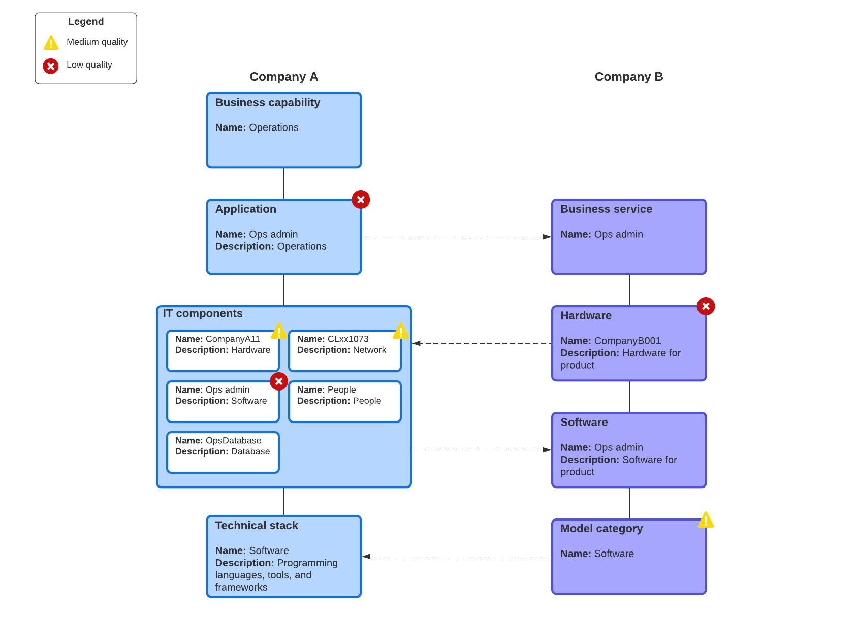 integration architecture example