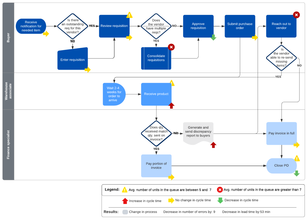 flowchart with errors example