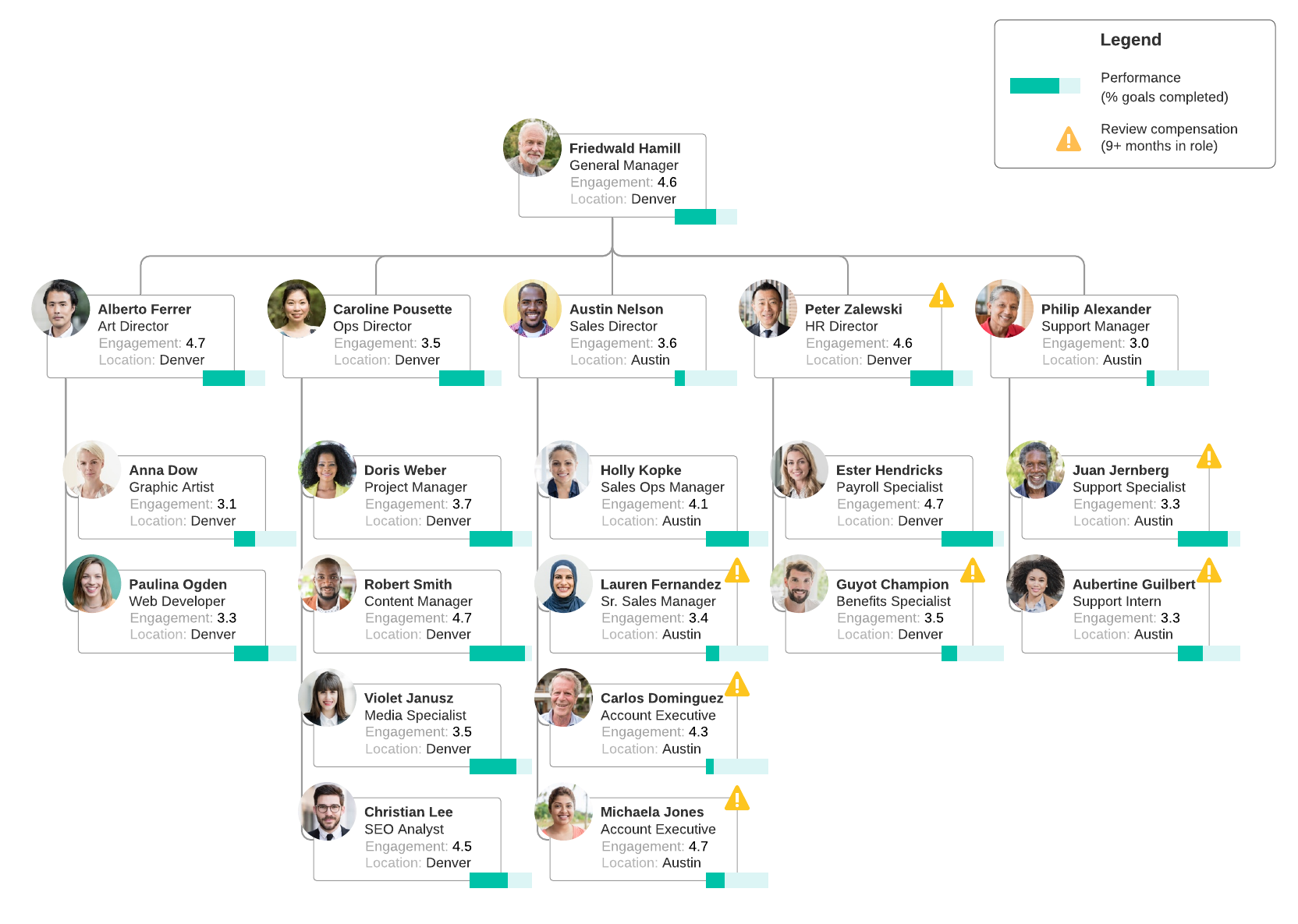 data-driven org chart example