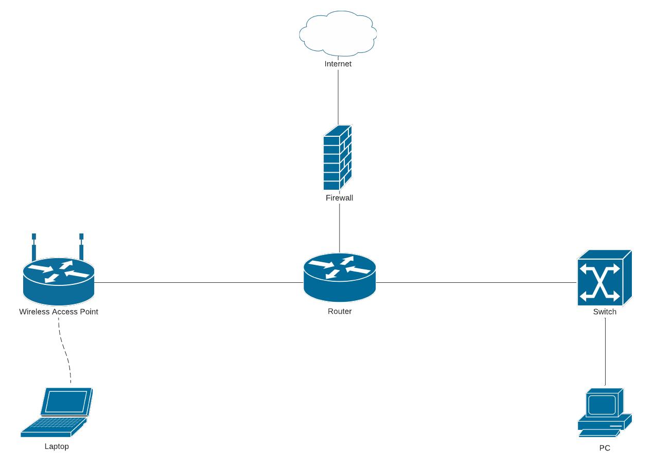 basic network diagram template
