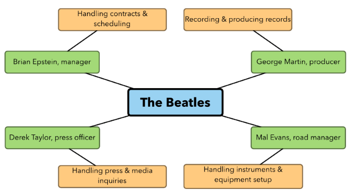 Beatles research paper