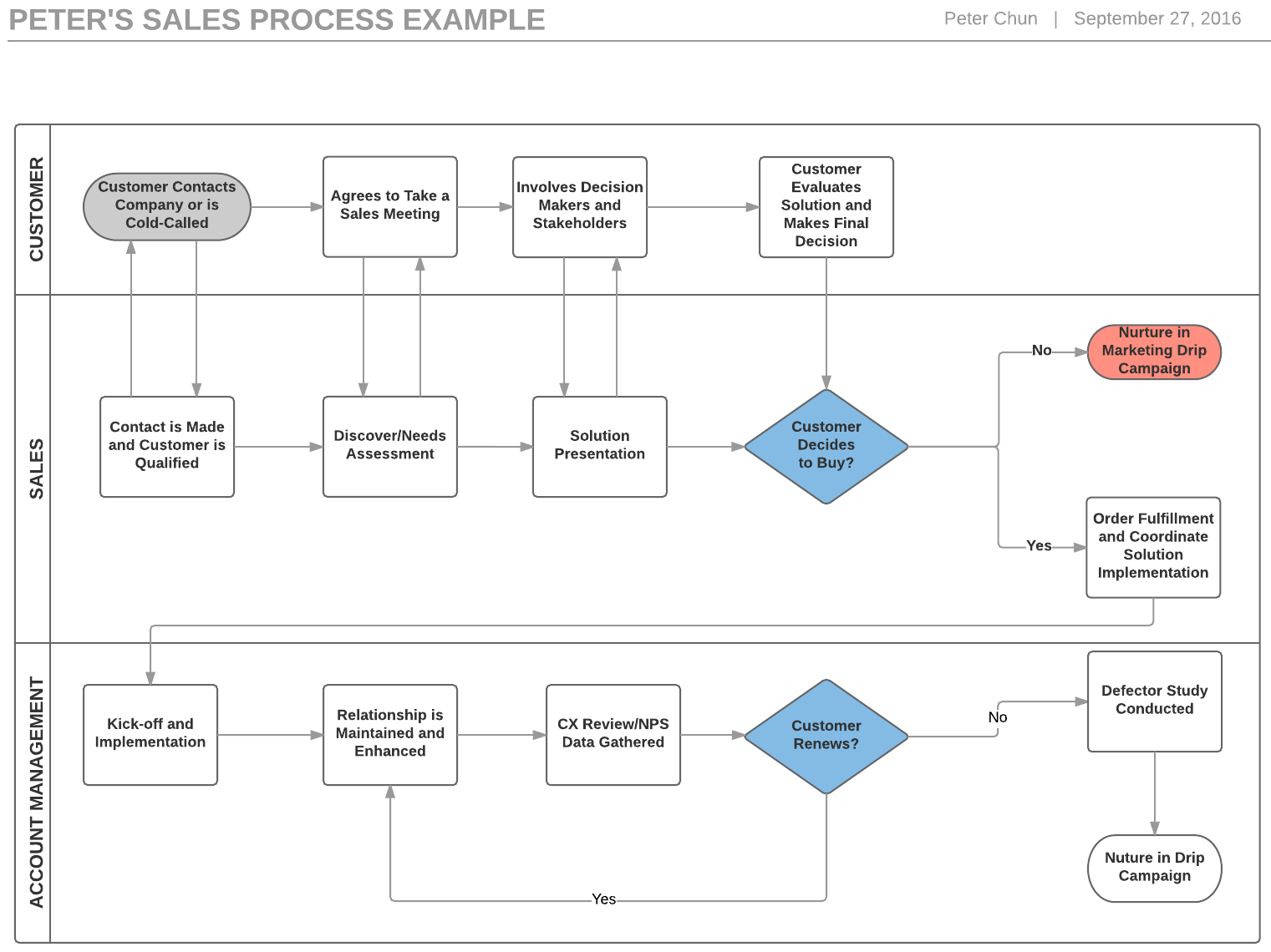 4 Steps To Build A Sales Process Flowchart And Boost Revenue Make Flow Chart Drawing Illustration Water Cycle Diagram If Youre In Leadership Or Support Role Have Each Of Your Reps Also Map Out Their Own Processes Remember The Lone Wolf Quota Crusher I Mentioned