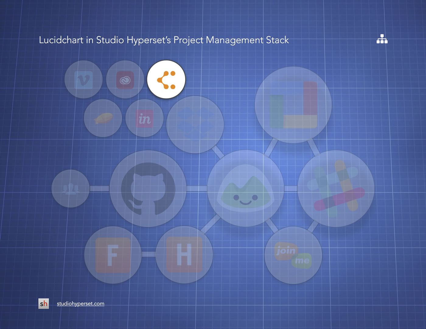 lucidchart in studeo hyperset's project management stack