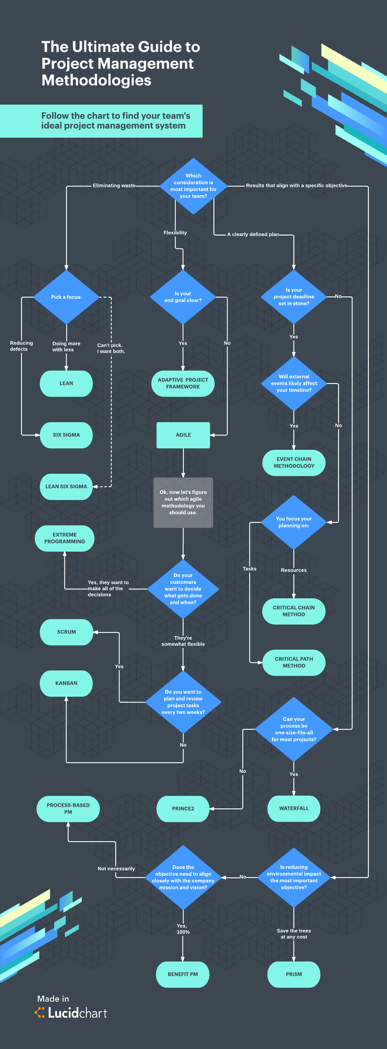 Project management infographic in Lucidchart