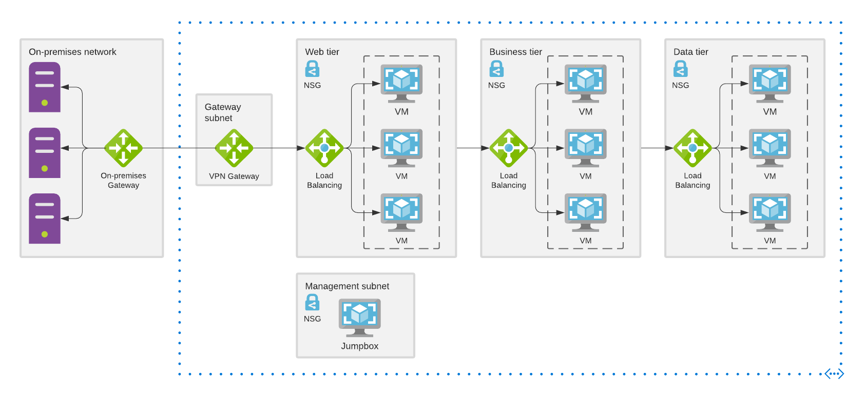 Azure network diagram template