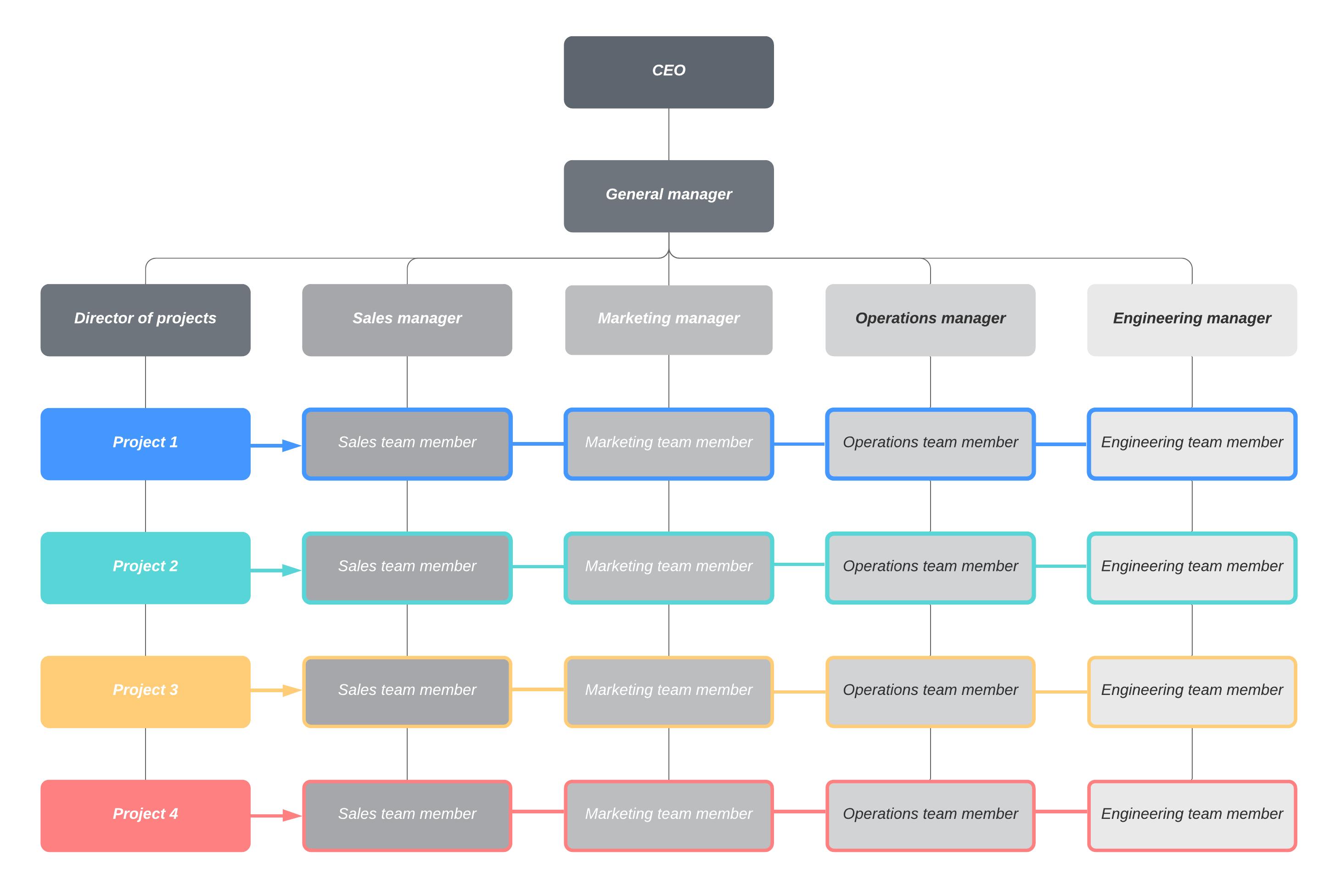 matrix org chart example
