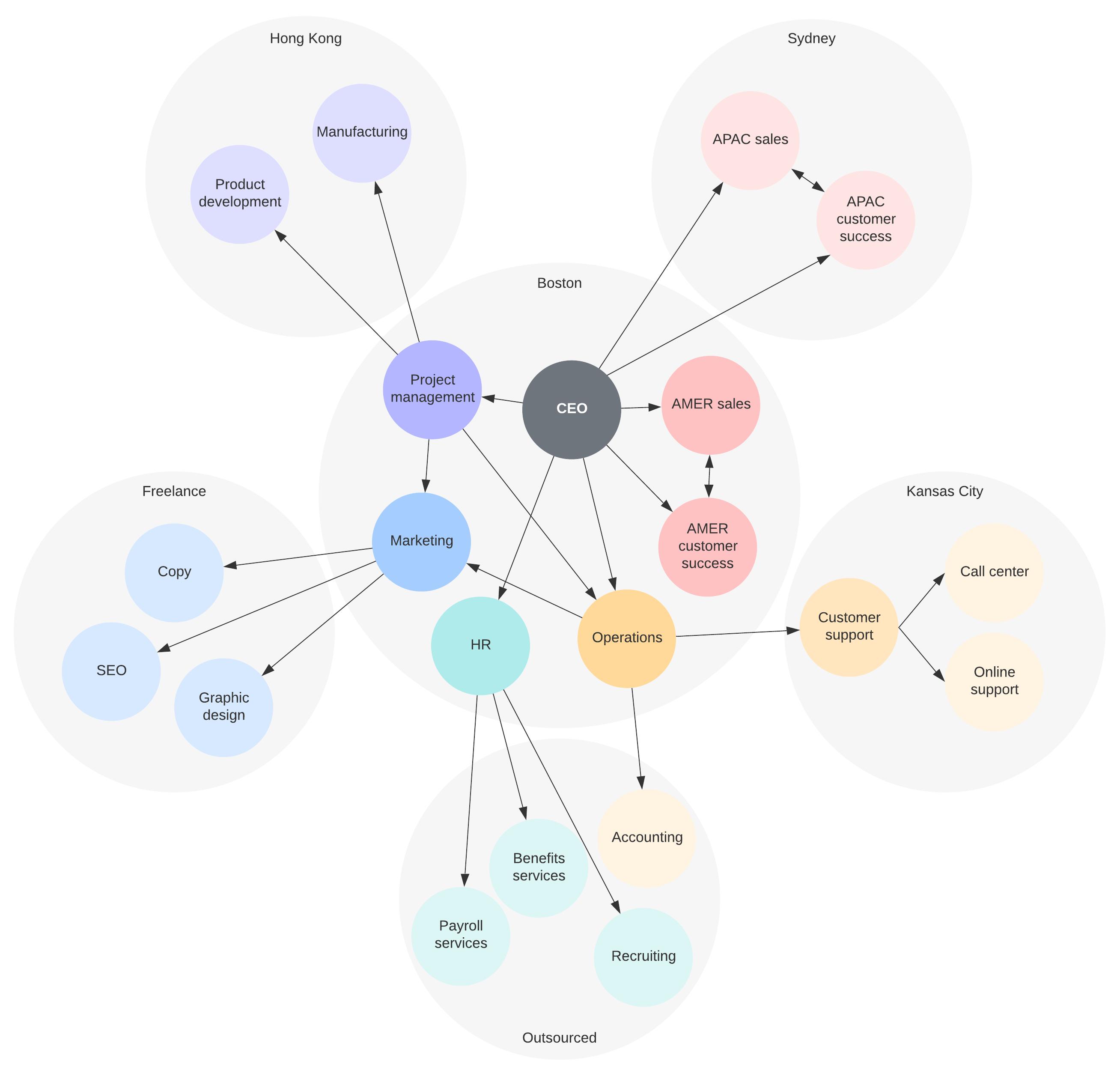 Exemple de structure organisationnelle en réseau
