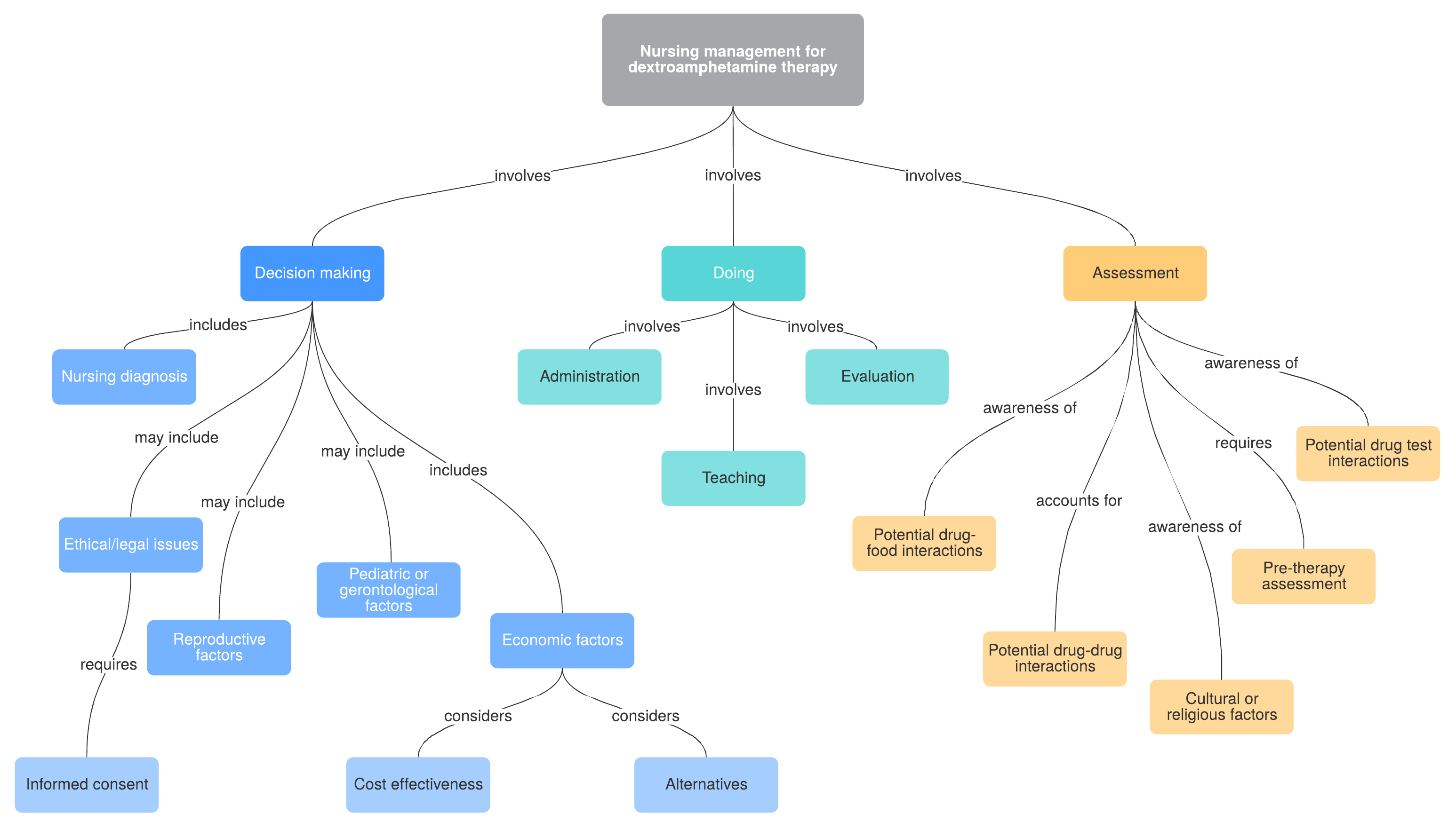 nursing concept map example