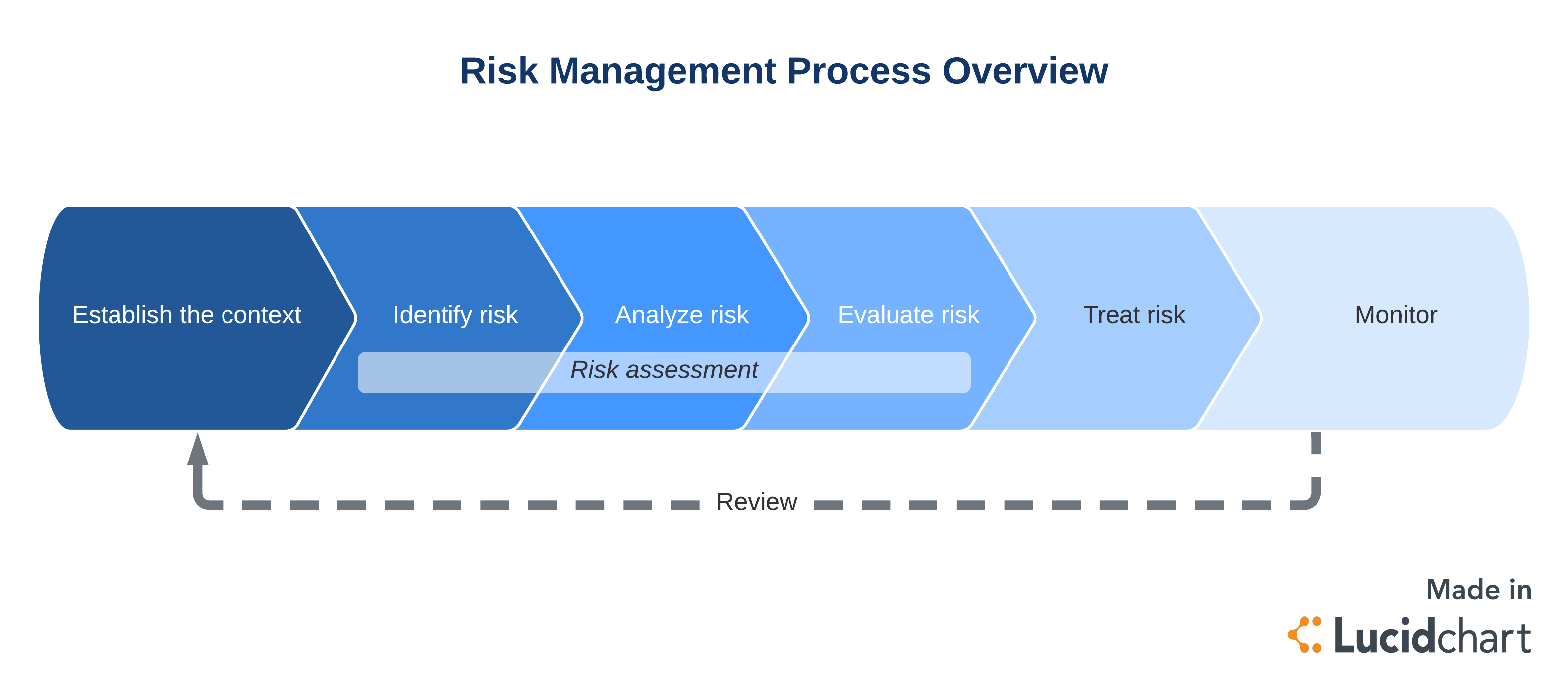risk management process overview